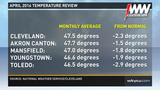 April 2016 weather in review